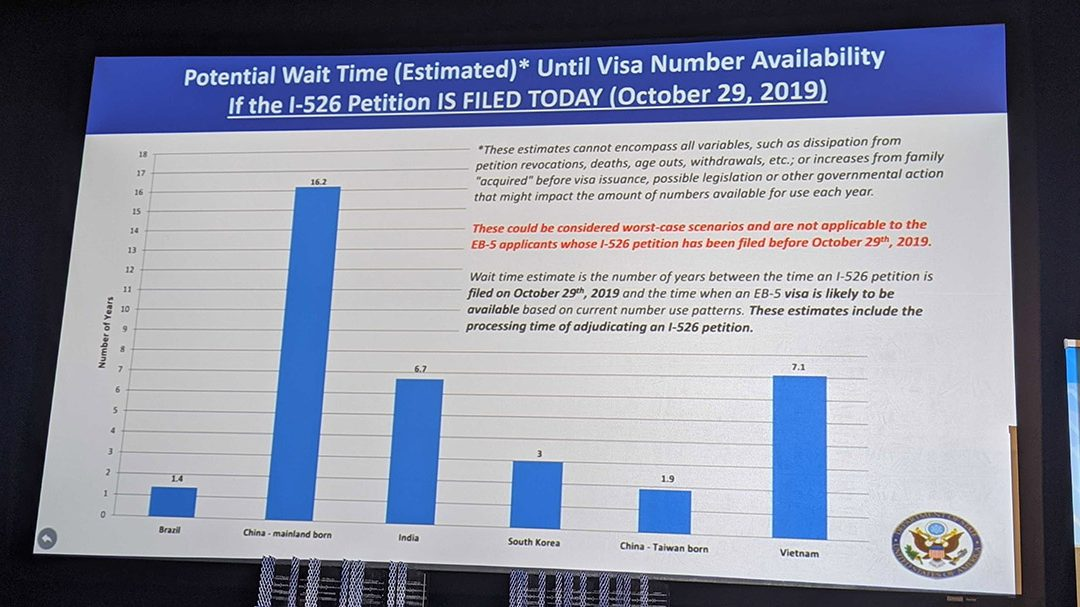 Expected Indian I-526 wait times reduced by two years – EB-5 is alive in India