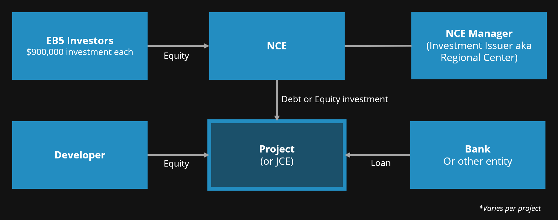 Typical EB-5 Project Model