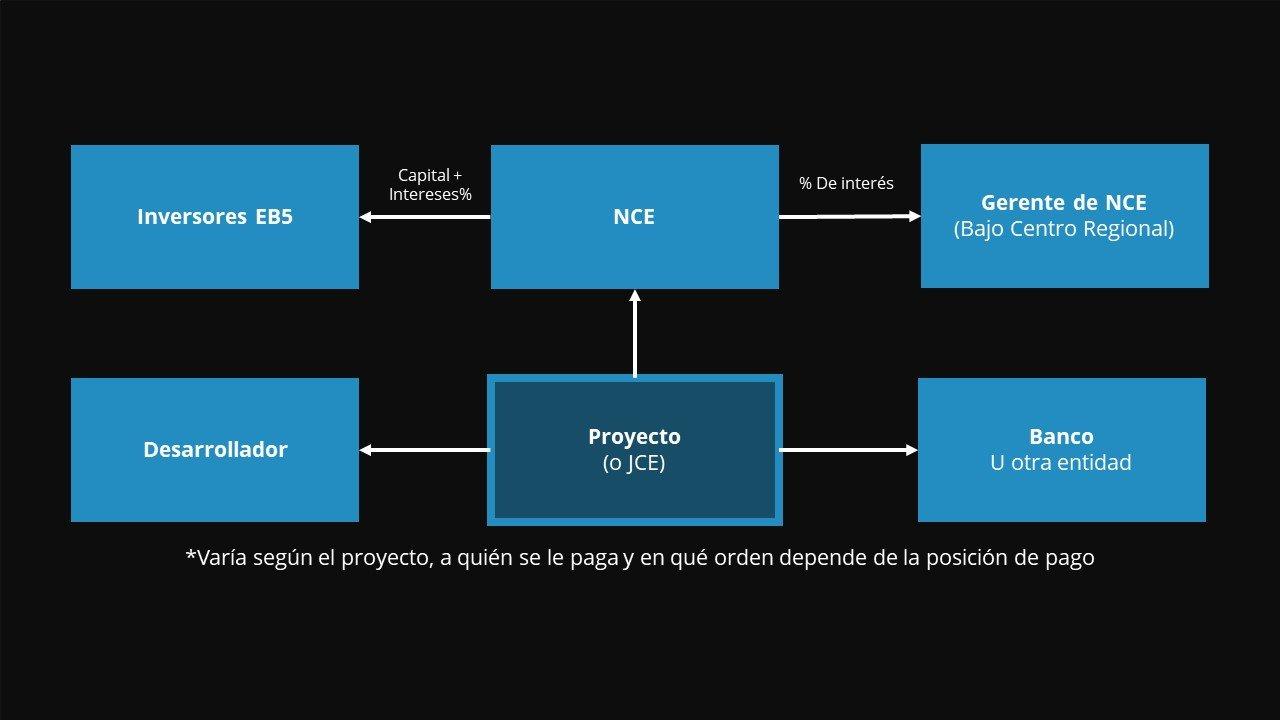 EB-5 Repayment Plan Process